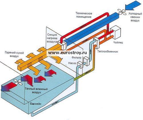 схема осушения воздуха.